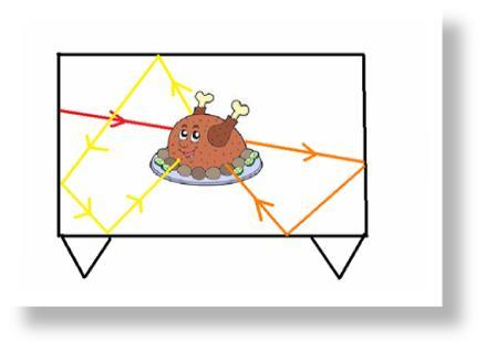 Ondes électromagnétiques dans un four à micro-ondes
