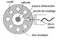 Boucle de couplage dans un magnétron