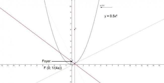 Foyer d'une parabole y = ax²